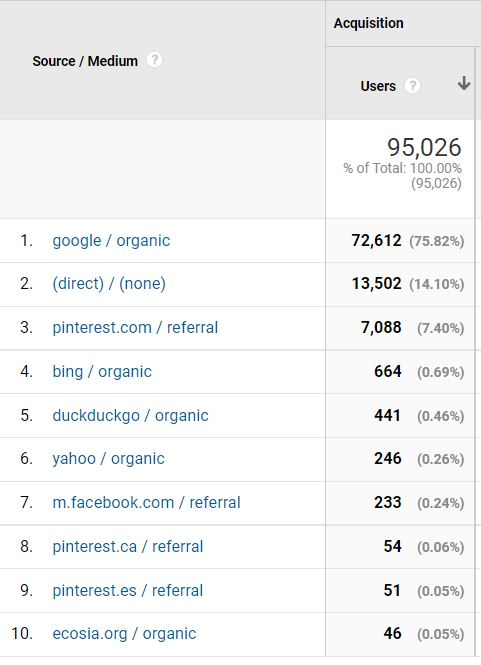 My site's traffic sources.